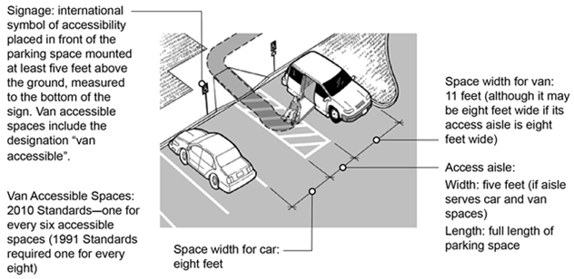Graphic depicting accessible parking spaces