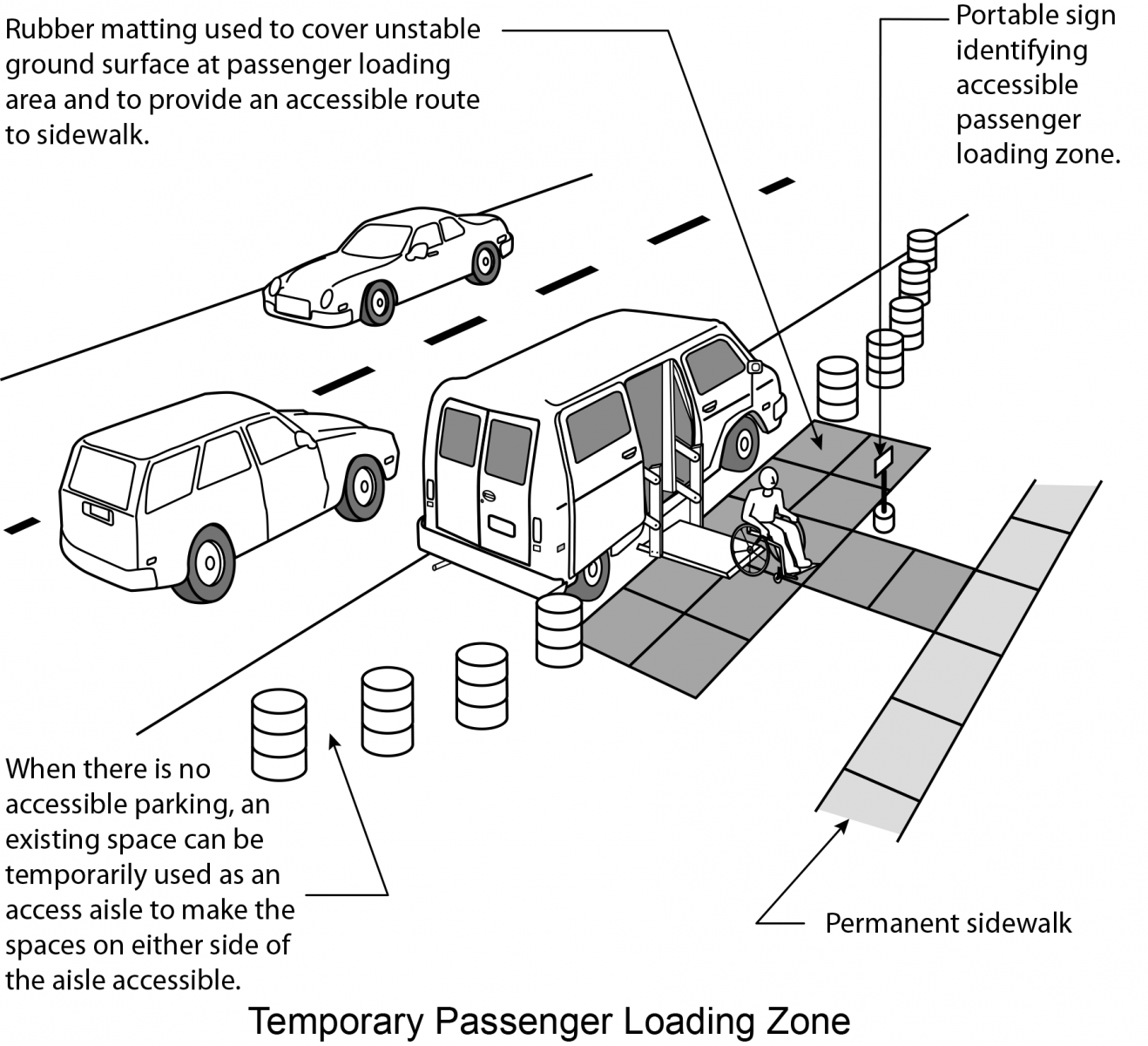 Figure 10: An existing space is blocked off with barrels. Rubber matting covers unstable ground surface at passenger loading area to provide an accessible route to the sidewalk. A portable sign identifies the accessible loading zone.
