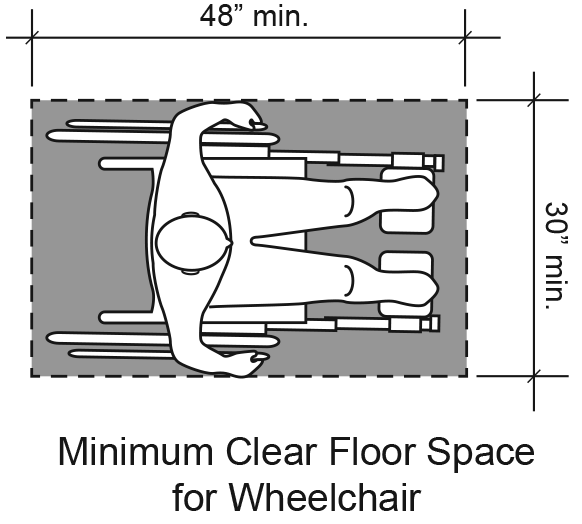Figure 11: Minimum clear floor space around person in wheelchair is 30 inches wide and 48 inches from front to back.