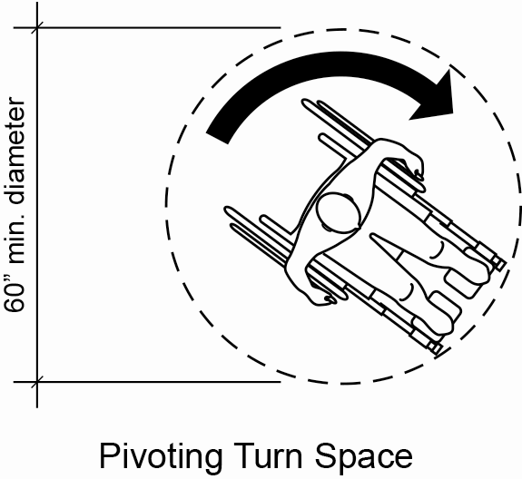 Figure 12: A person in a wheelchair shown from above with a 60-inch diameter circle drawn around him showing minimum space for pivoting.