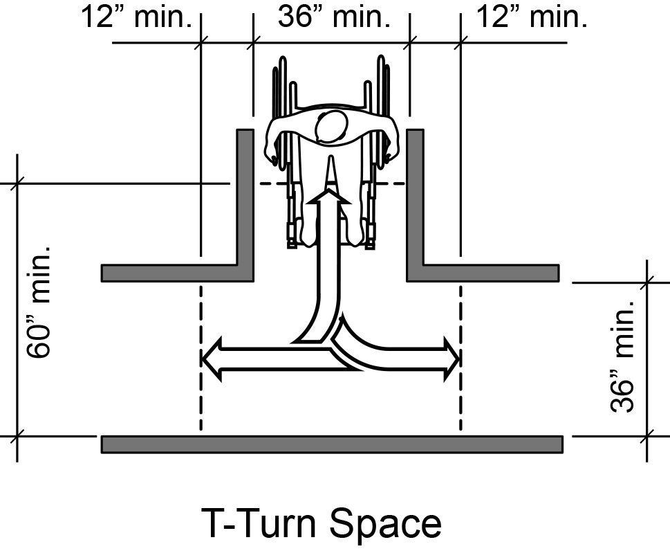 Figure 13: T-turn space needs hallways that are at least 36 inches wide.