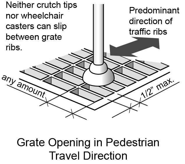 Figure 19: Grate openings in the direction of pedestrian travel are at least ½-inch wide so neither wheelchair casters or crutch tips can slip between grate ribs. Ribs in the direction perpendicular to the travel direction can be any width.