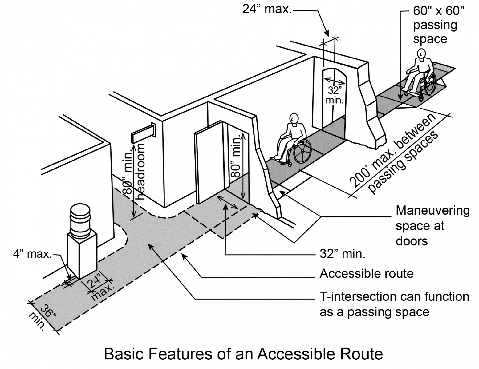 Figure 1: Accessible hallways and doorways inside a building are the minimum width (32 inches) and height (80 inches) for doorways; minimum passing space in a hallways (60 inches by 60 inches); and other dimensions for ensuring an accessible route.