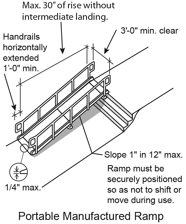 Figure 21: Handrails must be extended horizontally by at least one foot at each end of the ramp. The edge at the top and bottom of the ramp cannot be higher than ¼ inch. The ramp must be securely positioned to as not to shift or move during use.