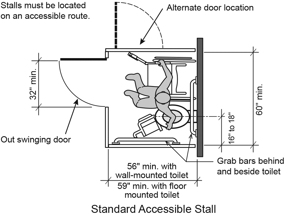 Figure 22: Standard accessible stall has grab bars behind and beside toilet; has unobstructed doorway that is at least 32 inches wide and swings out; has at least 16 to 18 inches between midline of toilet seat and closest side wall; measures at least 56 inches between back and front wall when toilet is mounted on back wall and at least 59 inches if toilet is mounted on floor in front of back wall.