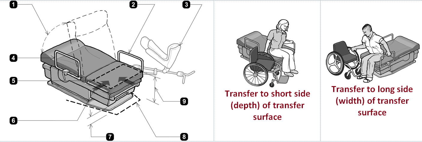 Accessible exam table along with explanations of transfer from wheelchair to long and short sides.