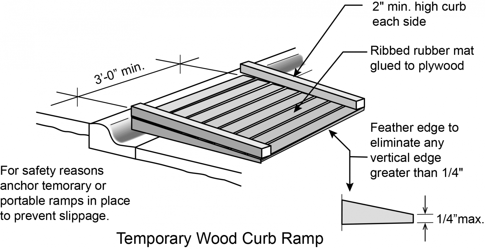 Figure 4: Temporary wood ramp is anchored in place against curb to prevent slippage. Edge guards are a minimum of 2 inches high on each side. Ribbed bummer mat is glued to the plywood ramp. Feather edges to eliminate any vertical edge great than ¼ inch