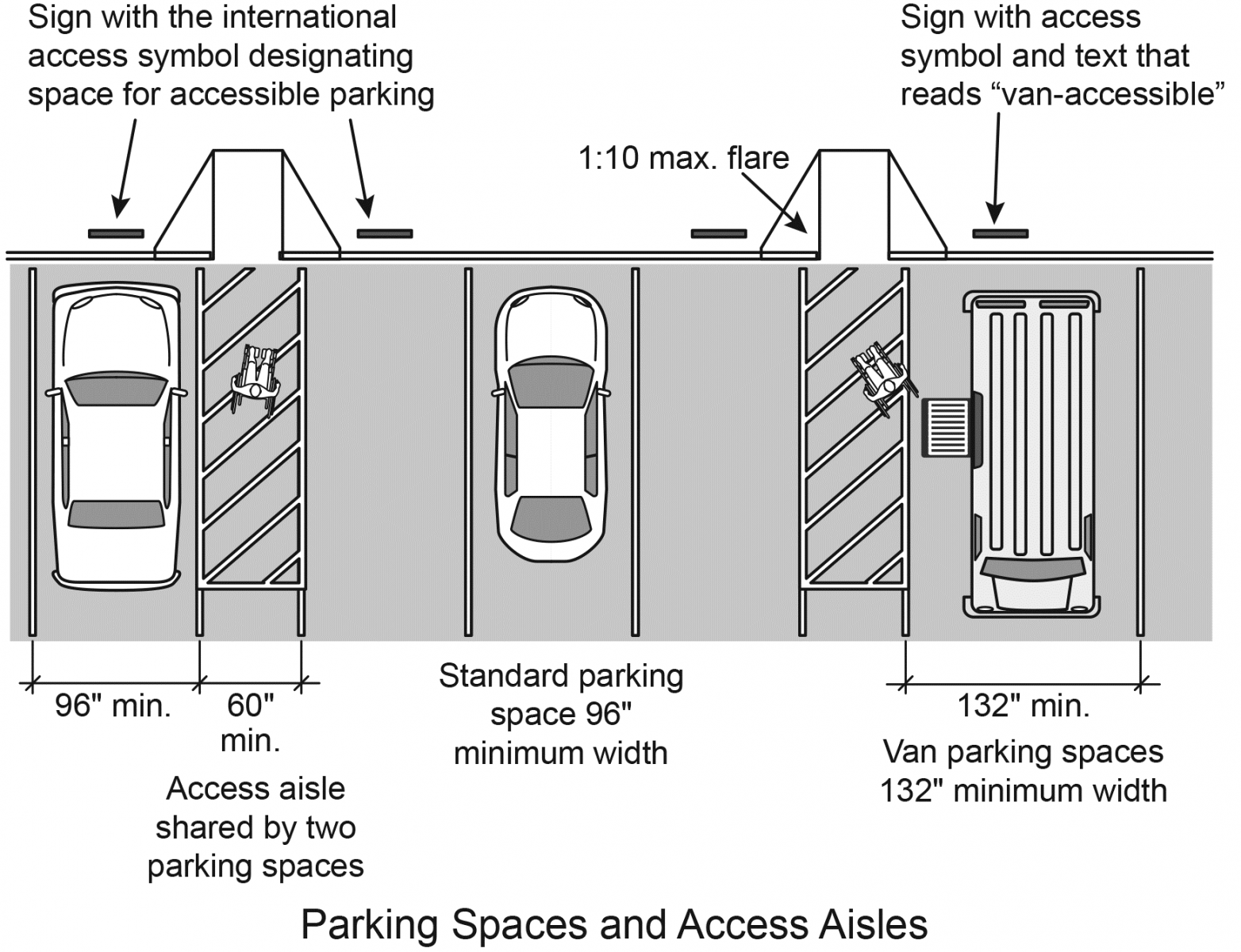 "Figure 5: Access aisles next to accessible parking spaces must be at least 60 inches wide. Accessible van parking spaces must be at least 132 inches wide; accessible car spaces must be at least 96 inches wide. Signs at each space read ""Van-accessible"" and show the access symbol."