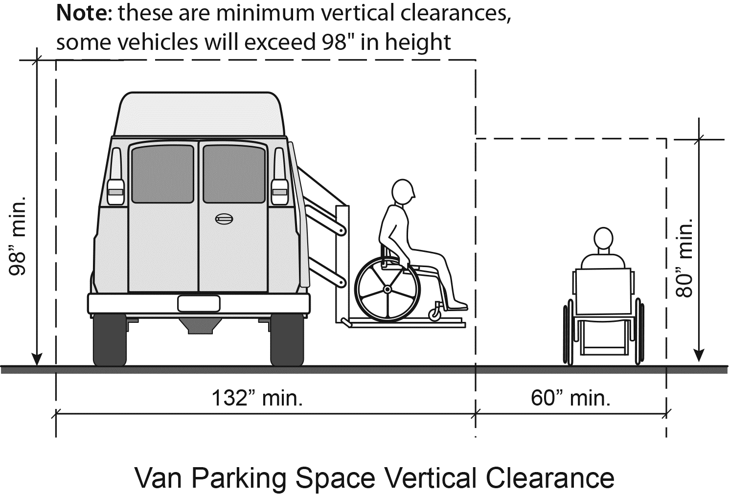 Figure 6: Minimum width required for van parking spaces in parking garages is 132 inches to allow space for van lifts and ramps.