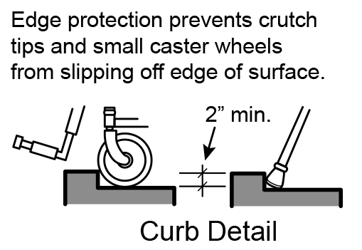 Figure 7: A minimum of 2 inches of edge protection is needed on ramps to prevent crutch tips and small caster wheels from slipping off the edge of surface.