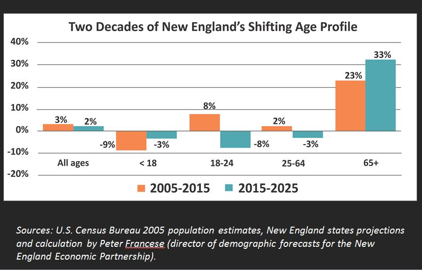 Chart showing two decades of New England's shifting age profile, with those 65 and over increasing.