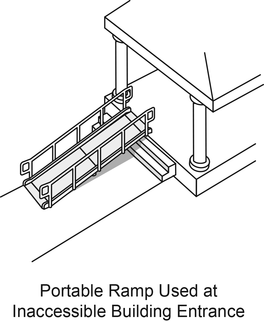 Figure 15: Portable ramp is placed on top of a stairway to an inaccessible building entrance.