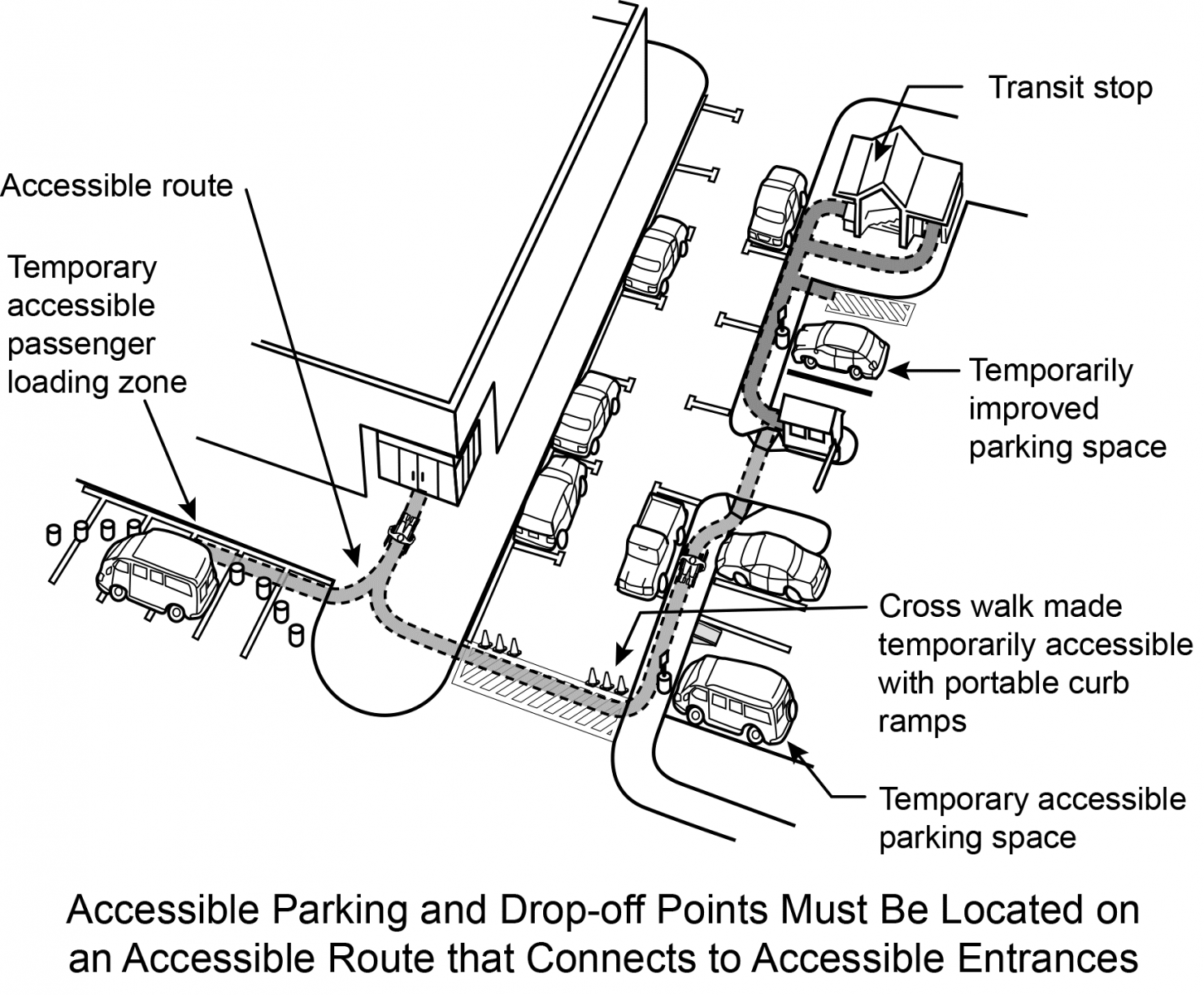 Figure 14: The accessible route connects accessible parking, drop-off points, and entrances.