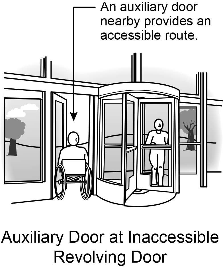 Figure 16: Person in wheelchair goes through an auxiliary door next to a revolving door.