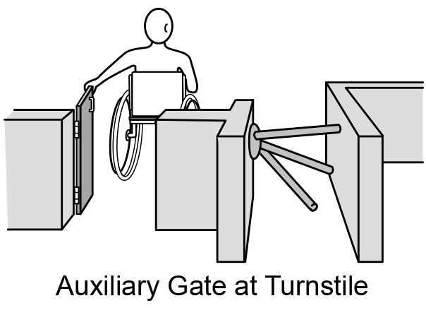Figure 18: Person in wheelchair goes through an auxiliary gate next to a turnstile.