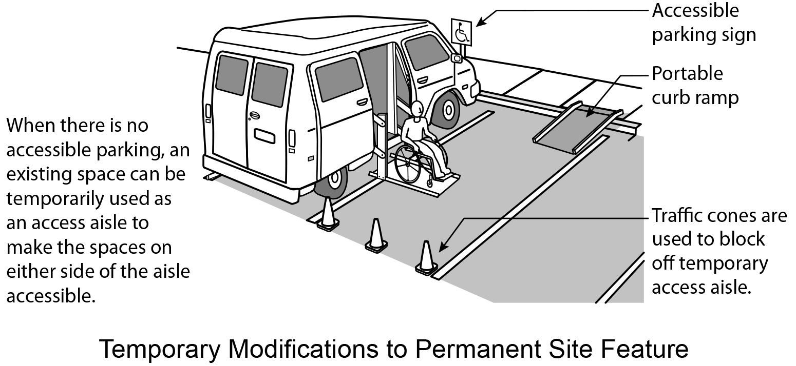 Figure 8: Cones block parking space next to space where a van is parked and lift is extended carrying a person in a wheelchair.