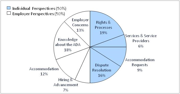 "50% of the records pertain to ""individual perspectives."" Within this category, 19% of the records contain findings about rights and processes; 6% about services and service providers; 9% about accommodation requests; and 16% about dispute resolution. 50 % of the records pertain to ""employer perspectives"" Within this category, 13% of the records contain findings about employer concerns; 18% about knowledge about the ADA; 12% about accommodation; and 7% about advancement"