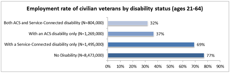 "This is a bar chart for ""Employment rate of civilian veterans by disability status (ages 21-64)"". There are four data points, presented on employment rate from least to greatest. The data is as follows: Both ACS and Service-Connected disability (N=804,000): 32% With an ACS disability only (N=1,269,000): 37% With a Service-Connected disability only (N=1,495,000): 69% No disability (N=8,473,000): 77%"