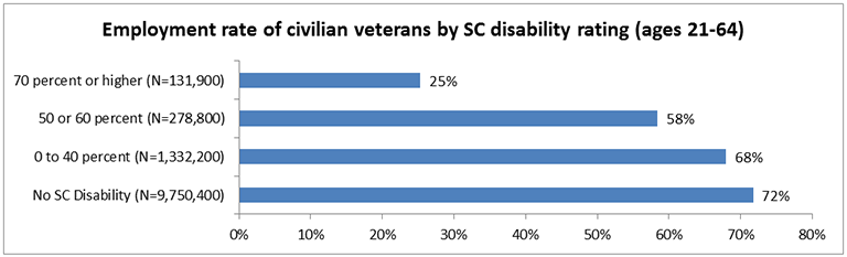 "This is a bar chart for ""Employment rate of civilian veterans by SC disability rating (ages 21-64)"". There are four data points, presented on employment rate from least to greatest. The data is as follows: 70% or higher (N=131,900): 25% 50 or 60 percent (N=278,800): 58% 0 to 40 percent (N=1,332,200): 68% No SC disability (N=9,750,400): 72%"