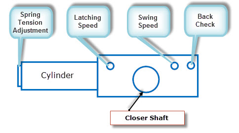 "Diagram of a door closer. Elements include ""Spring Tension Adjustment"", ""Latching Speed"", ""Swing Speed"", ""Back Check"", a ""Cylinder"", and a ""Closer Shaft""."