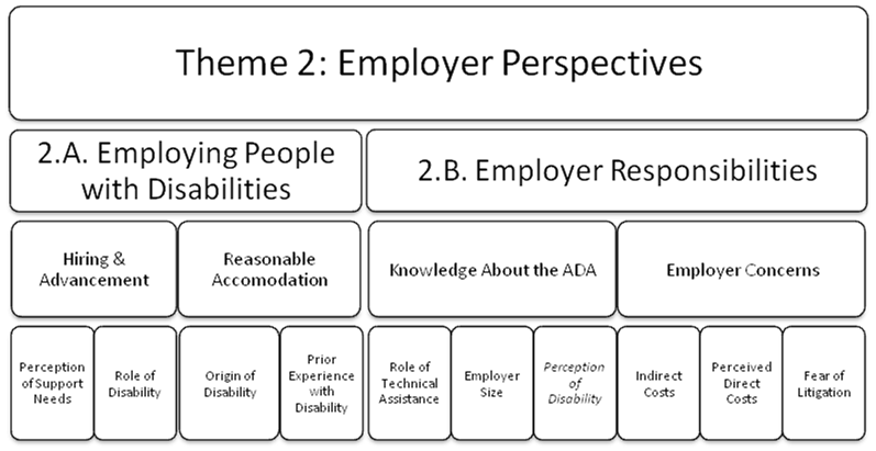Theme 2: Individual perspectives. Subthemes include: employing people with disabilities and employer responsibilities.Employing people with disabilities (subtheme 1) includes two synthesis arguments related to hiring and advancement: perception of support needs and role of disability. Employment people with disabilities includes two synthesis arguments related to reasonable accommodation: origin of disability and prior experience with disability. Employer Responsibilities includes two three synthesis arguments related to knowledge about the ADA: role of technical assistance, employer size, and perception of disability. Employer responsibilities includes three synthesis argument related to employer concerns: indirect cost, perceived direct cost, and fear of litigation.